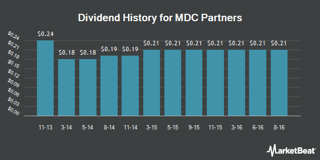 Dividend Payments by Quarter for MDC Partners (NASDAQ:MDCA)