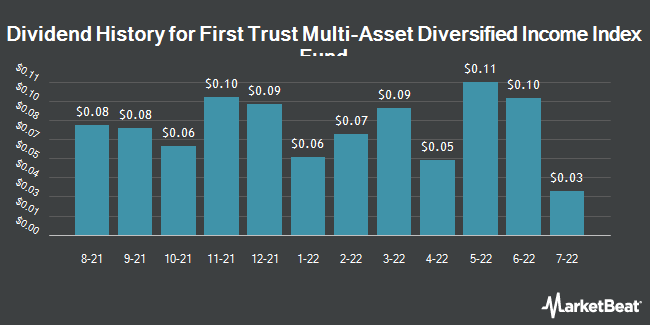 Dividend History for First Trust Multi-Asset Diversified Income Index Fund (NASDAQ:MDIV)