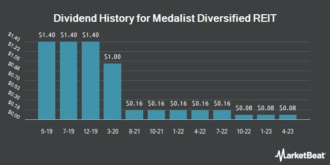 Dividend History for Medalist Diversified REIT (NASDAQ:MDRR)