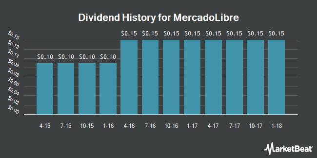 Dividend Payments by Quarter for MercadoLibre (NASDAQ:MELI)
