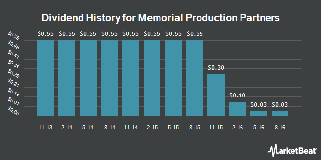 Dividend Payments by Quarter for Memorial Production Partners (NASDAQ:MEMP)