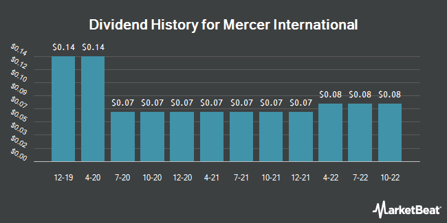 Dividend Payments by Quarter for Mercer International (NASDAQ:MERC)