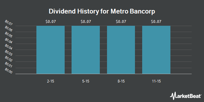 Dividend Payments by Quarter for Metro Bancorp (NASDAQ:METR)