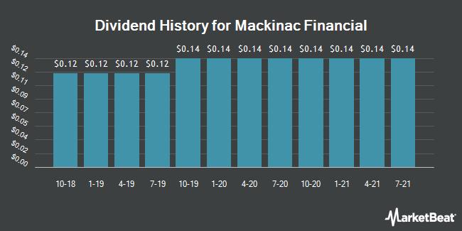 Dividend Payments by Quarter for Mackinac Financial Corporation (NASDAQ:MFNC)