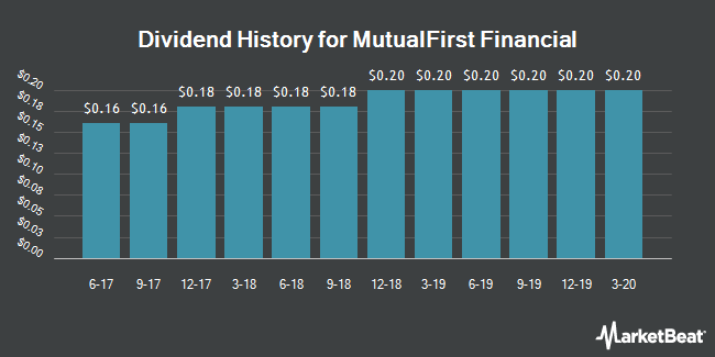 Dividend Payments by Quarter for MutualFirst Financial (NASDAQ:MFSF)