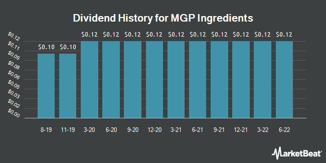 Dividend Payments by Quarter for MGP Ingredients (NASDAQ:MGPI)