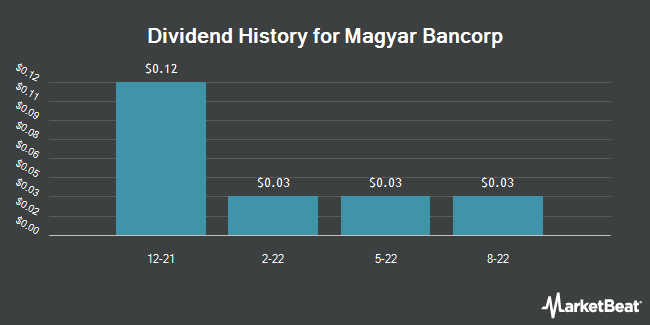Dividend Payments by Quarter for Magyar Bancorp (NASDAQ:MGYR)
