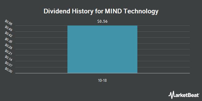 Dividend Payments by Quarter for Mitcham Industries (NASDAQ:MIND)