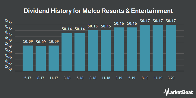 Dividend Payments by Quarter for Melco Crown Entertainment Limited (NASDAQ:MLCO)