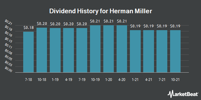 Dividend Payments by Quarter for Herman Miller (NASDAQ:MLHR)