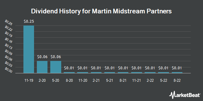 Dividend Payments by Quarter for Martin Midstream Partners L.P. (NASDAQ:MMLP)