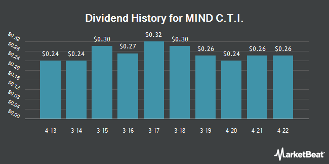 Dividend Payments by Quarter for MIND C.T.I. (NASDAQ:MNDO)
