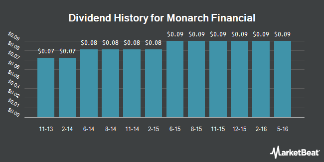 Dividend Payments by Quarter for Monarch Financial (NASDAQ:MNRK)