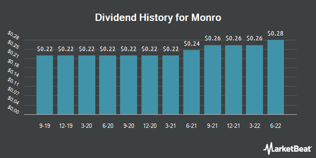 Dividend Payments by Quarter for Monro Muffler Brake (NASDAQ:MNRO)