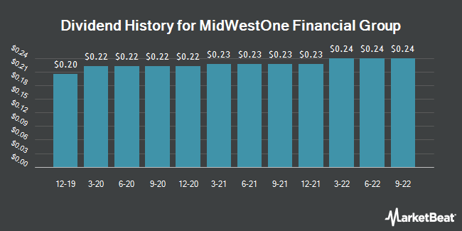 Dividend Payments by Quarter for MidWestOne Financial Group (NASDAQ:MOFG)