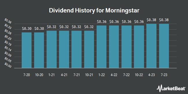 Dividend Payments by Quarter for Morningstar (NASDAQ:MORN)