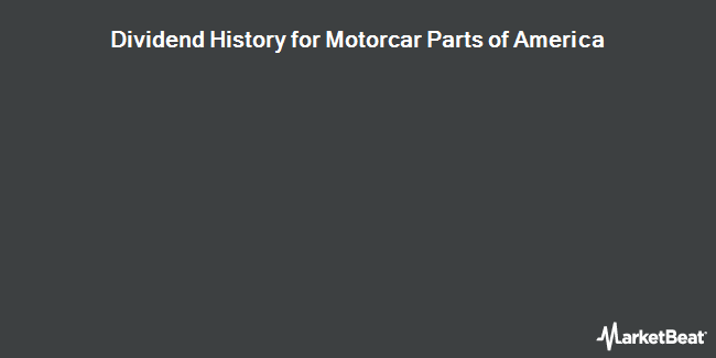 Dividend Payments by Quarter for Motorcar Parts of America (NASDAQ:MPAA)