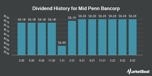 Dividend Payments by Quarter for Mid Penn Bancorp (NASDAQ:MPB)