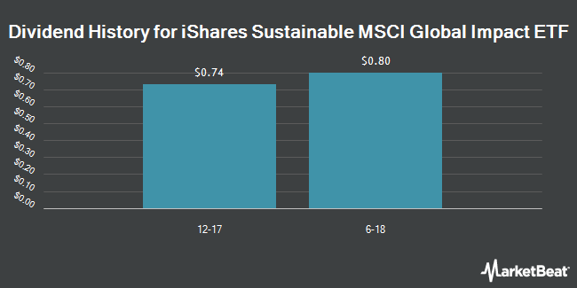 Dividend Payments by Quarter for iShares MSCI Global Impact ETF (NASDAQ:MPCT)