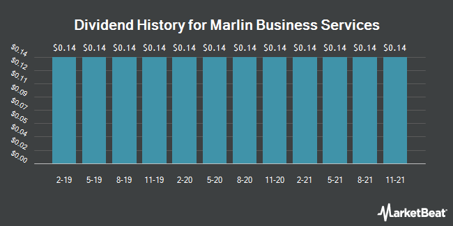 Dividend History for Marlin Business Services (NASDAQ:MRLN)