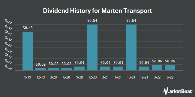 Dividend Payments by Quarter for Marten Transport (NASDAQ:MRTN)
