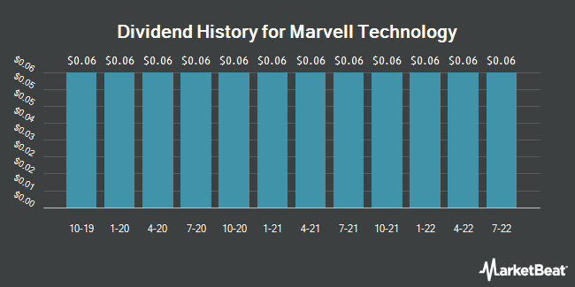 Dividend Payments by Quarter for Marvell Technology Group (NASDAQ:MRVL)