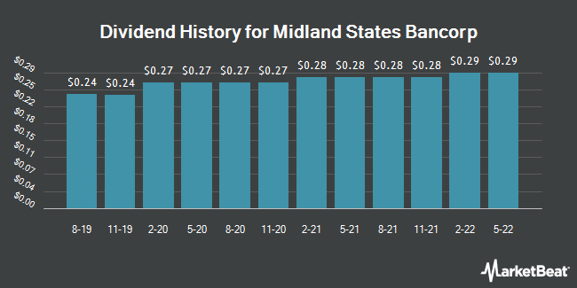 Dividend Payments by Quarter for Midland States Bancorp (NASDAQ:MSBI)