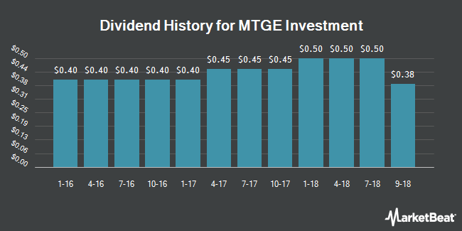 Dividend Payments by Quarter for MTGE Investment Corp (NASDAQ:MTGE)
