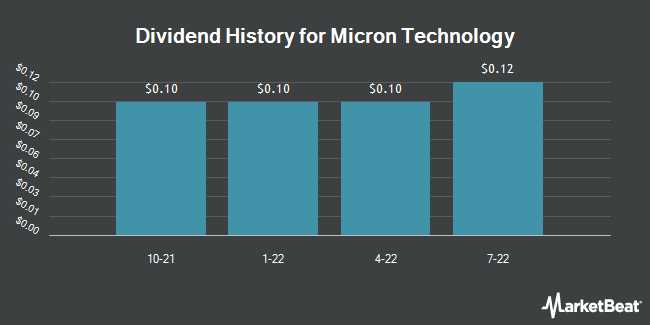 Dividend Payments by Quarter for Micron Technology (NASDAQ:MU)