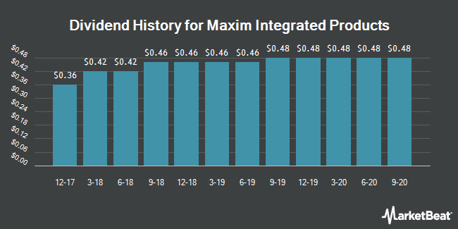 Dividend Payments by Quarter for Maxim Integrated Products (NASDAQ:MXIM)