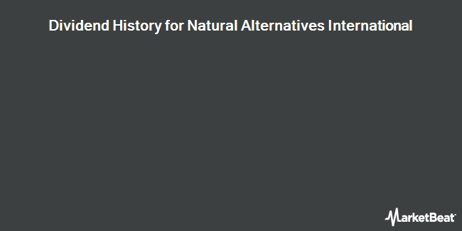 Dividend Payments by Quarter for Natural Alternatives International (NASDAQ:NAII)