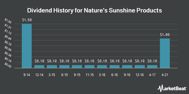 Dividend Payments by Quarter for Nature`s Sunshine Products (NASDAQ:NATR)