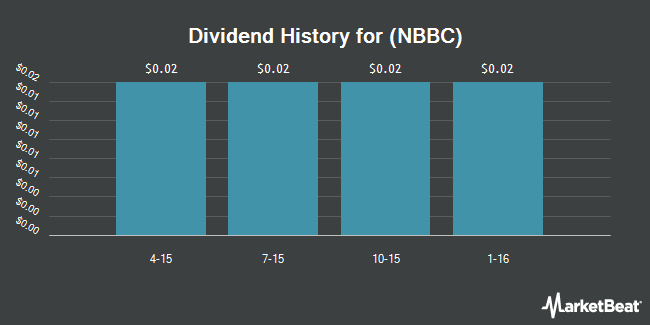 Dividend Payments by Quarter for NewBridge Bancorp (NASDAQ:NBBC)