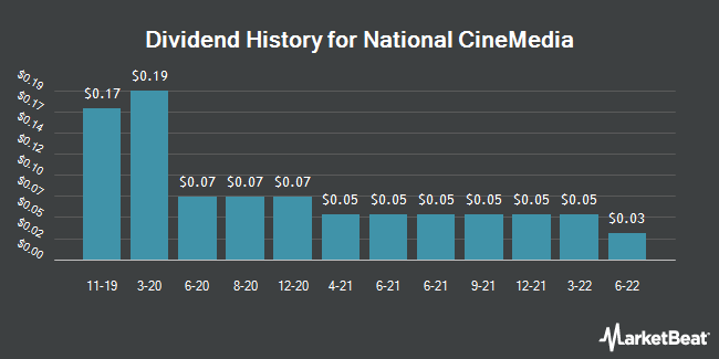 Dividend History for National CineMedia (NASDAQ:NCMI)