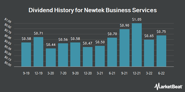Dividend History for NEWTEK Business Services (NASDAQ:NEWT)
