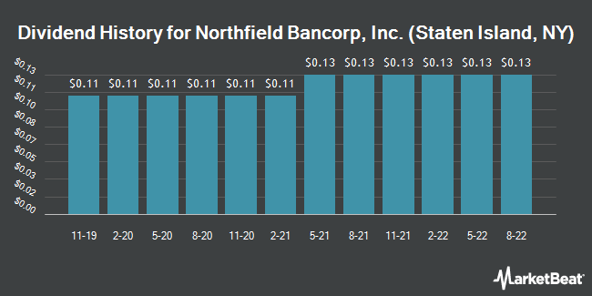 Dividend Payments by Quarter for Northfield Bancorp (NASDAQ:NFBK)