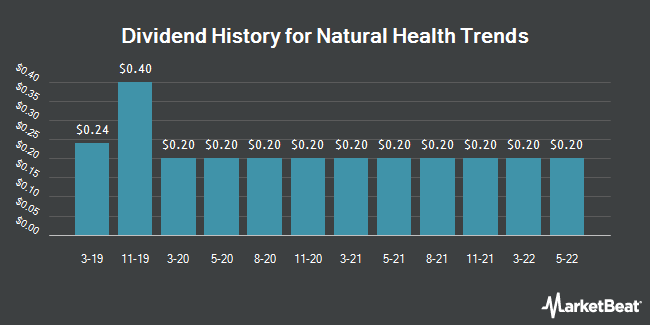 Dividend History for Natural Health Trends (NASDAQ:NHTC)