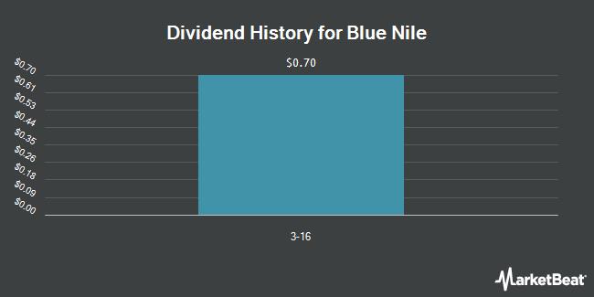 Dividend Payments by Quarter for Blue Nile (NASDAQ:NILE)