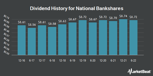 Dividend Payments by Quarter for National Bankshares (NASDAQ:NKSH)
