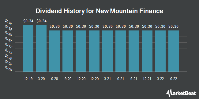Dividend History for New Mountain Finance (NASDAQ:NMFC)