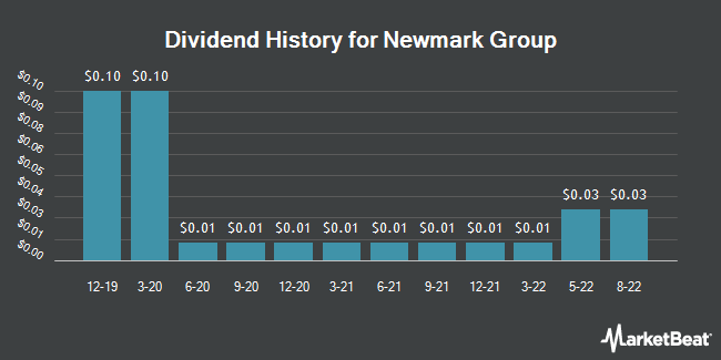 Dividend Payments by Quarter for Newmark Group (NASDAQ:NMRK)