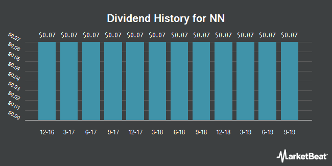 Dividend Payments by Quarter for NN (NASDAQ:NNBR)