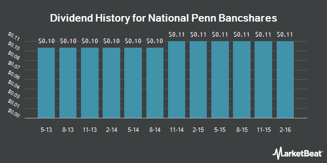 Dividend Payments by Quarter for National Penn Bancshares (NASDAQ:NPBC)