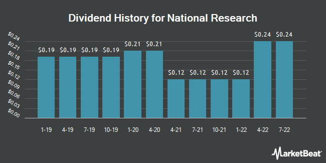 Dividend History for National Research (NASDAQ:NRC)