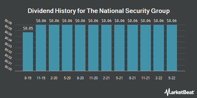 Dividend History for National Security Group (NASDAQ:NSEC)