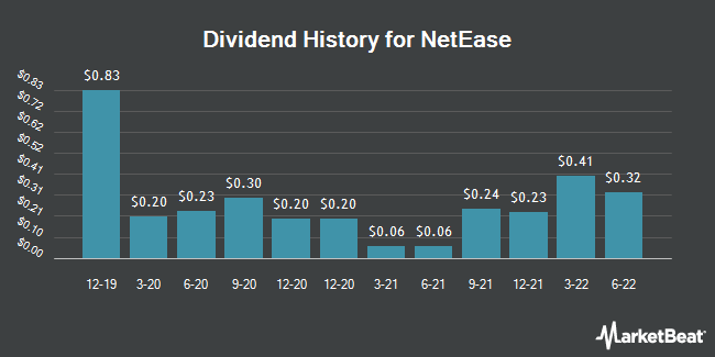 Dividend Payments by Quarter for NetEase (NASDAQ:NTES)