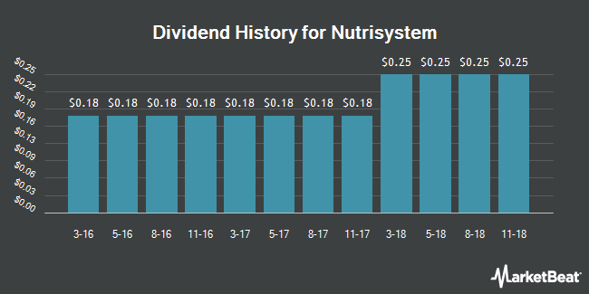 Dividend Payments by Quarter for NutriSystem (NASDAQ:NTRI)