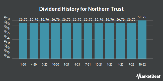 Dividend History for Northern Trust (NASDAQ:NTRS)