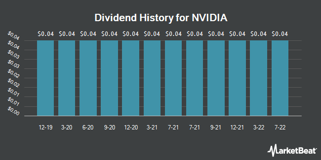 Dividend Payments by Quarter for NVIDIA Corporation (NASDAQ:NVDA)