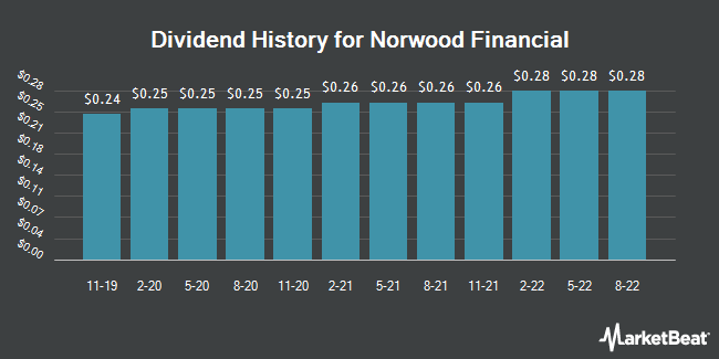 Dividend Payments by Quarter for Norwood Financial Corp. (NASDAQ:NWFL)